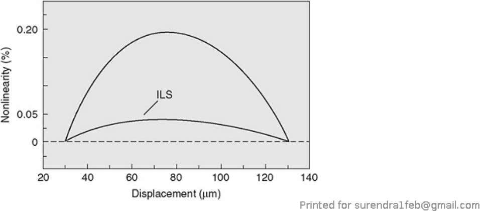 Figure 7.17. The linearity of a conventional capacitive position sensor system versus ILS (Integrated Linearization