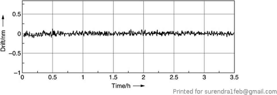 Figure 7.19. Measurement stability of a capacitive position sensor control board with a 10-pF reference