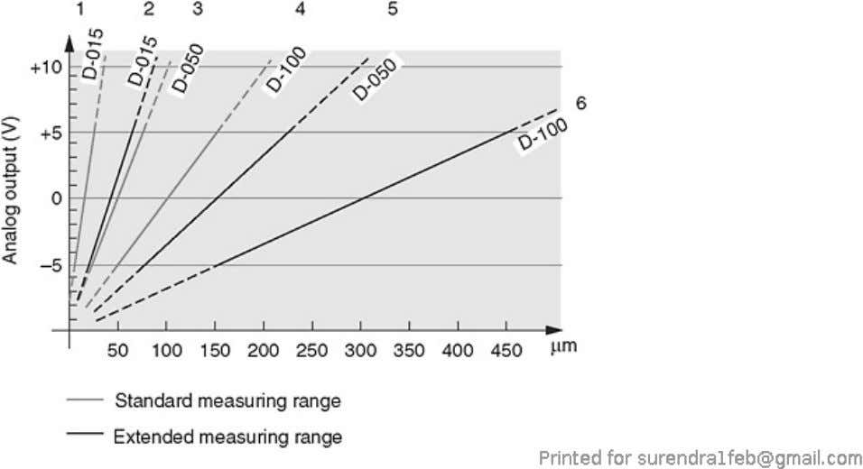 position, with closest spacing and maximum separation. Figure 7.22. Measuring ranges of different capacitive