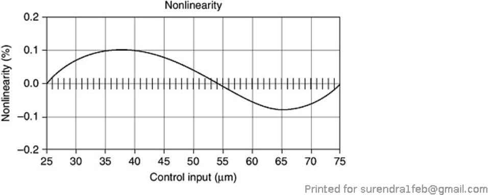 Figure 7.27. The output linearity error of a high-speed nano controller signal conditioner. 7.13. Sensor