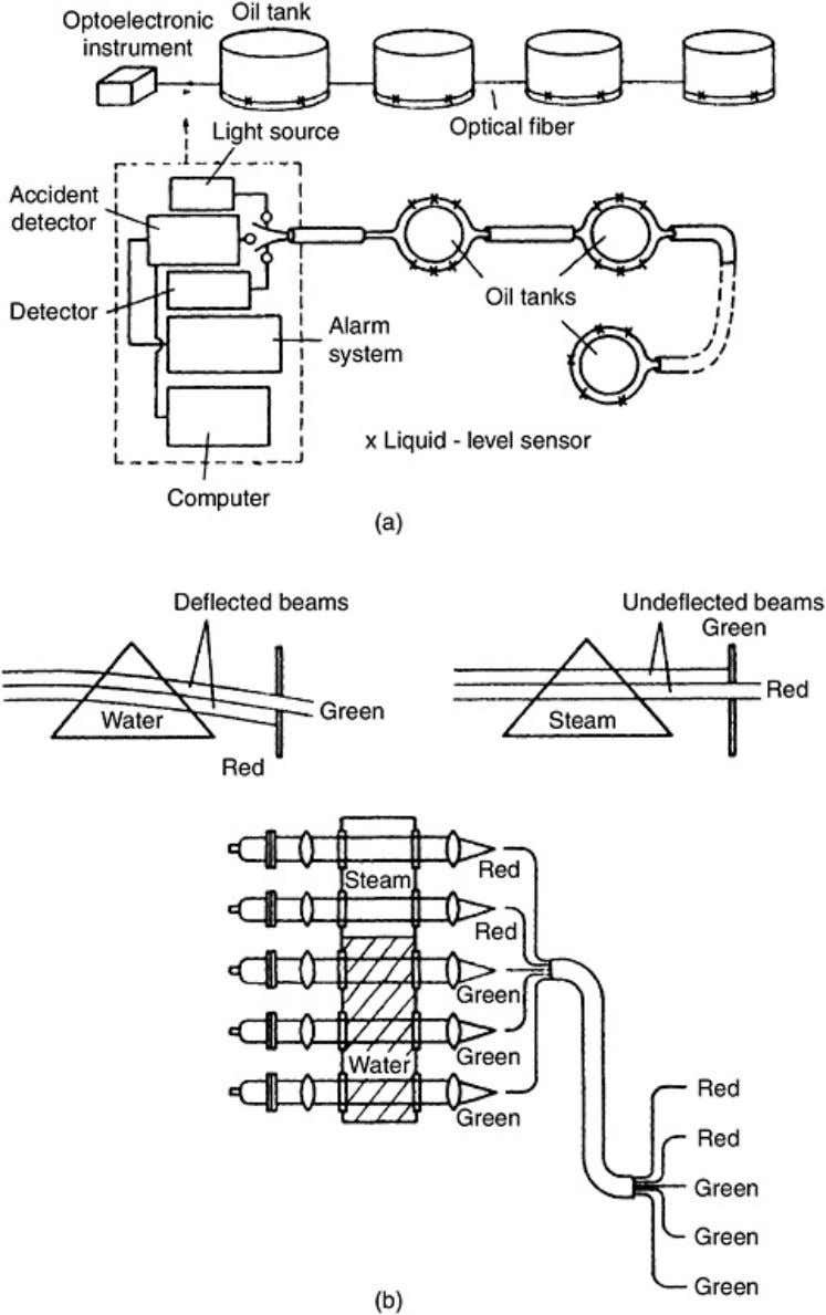 Figure 7.35. (a) Principle of operation of a liquid level sensor for the measurement of