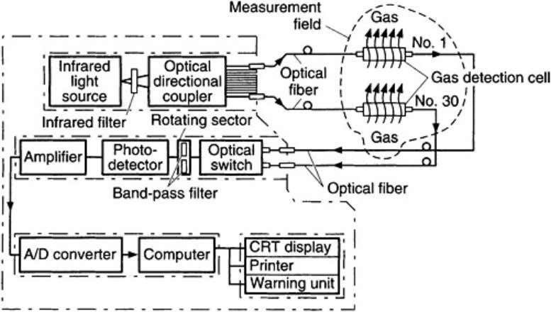 near- infrared, and the transmission loss of silica fiber. Figure 7.38. A gas detection system with