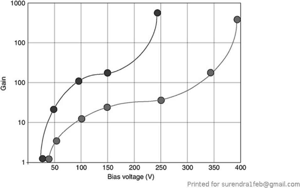 Figure 7.41. A typical gain-voltage curve for a silicon APD. In order to characterize APD