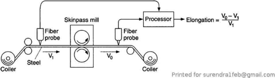 Figure 7.43. A fiber-optic laser Doppler velocimeter at a rolling mill controls pressure by measuring