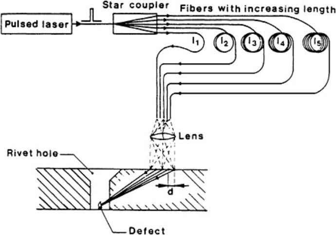 ultrasonic waves, a fiber phased array has been developed. Figure 7.45. Setup for beam steering of