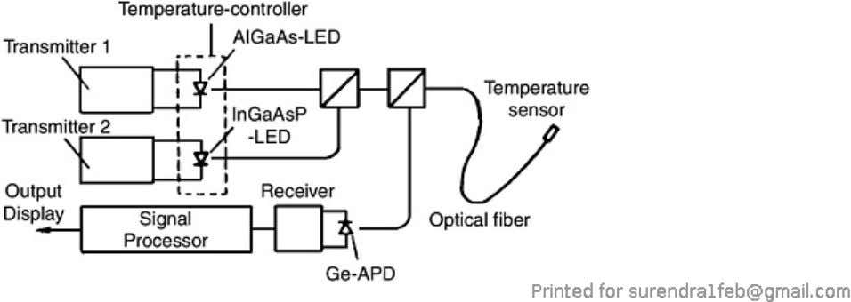 of the optical-fiber thermometer with GaAs light absorber. Figure 7.3. System configuration of the optical-fiber