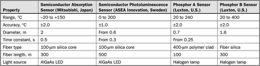 2 are detected by photodiodes 1 and 2. 2 . Table 7.1. Characteristics of Semiconductor Sensors