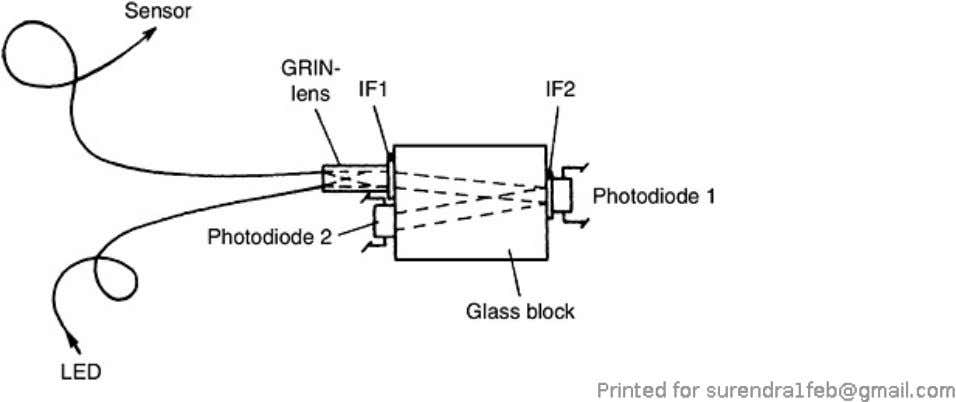 based on temperature-dependent photoluminescence. Figure 7.6. Optical system of an optical-fiber thermometer