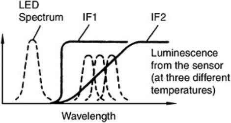 Figure 7.4. Operating principle of optical-fiber thermometer based on temperature-dependent photoluminescence from a GaAs