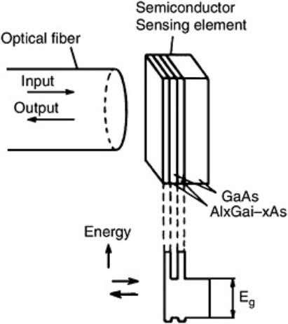 photoluminescence from a GaAs epitaxial film. Figure 7.5. Sensing element of an optical-fiber thermometer