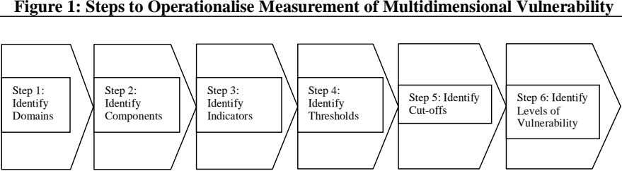 Figure 1: Steps to Operationalise Measurement of Multidimensional Vulnerability Step 1: Step 2: Step 3: