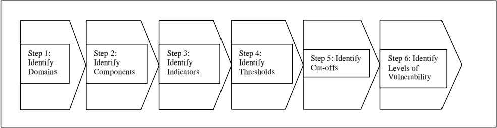 Thresholds Step 6: Identify Levels of Vulnerability Having established the relevance of the approach towards