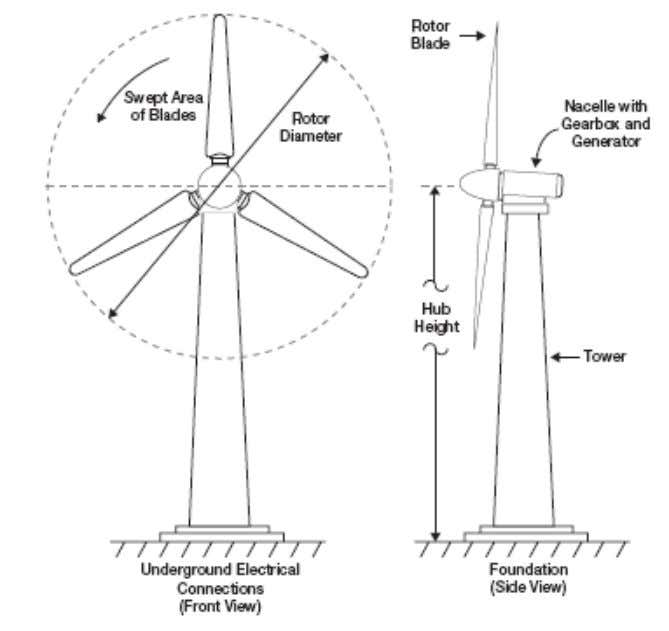 Energy Crisis in Pakistan 15 The lay out and designing of the wind form can be