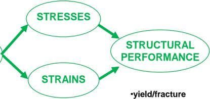STRESSES STRUCTURAL PERFORMANCE STRAINS •yield/fracture