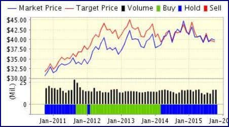 ValuEngine Forecast   Target Expected Price* Return 1-Month 39.76 -0.10% 3-Month 40.19