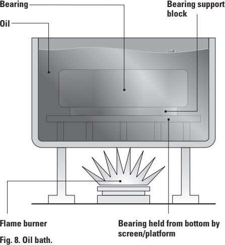 bearing bearing support block Oil flame burner bearing held from bottom by screen/platform fig 8