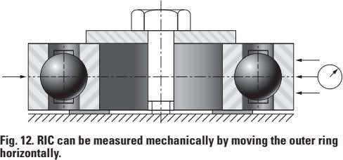 fig 12 riC can be measured mechanically by moving the outer ring horizontally