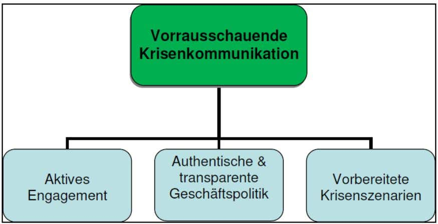 Krisen- und Reputationsmanagement 25