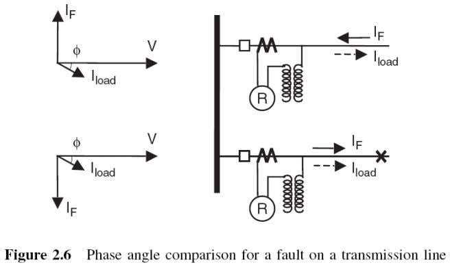 two input quantities would detect a fault condition. 2.2.5 Distance measurement On transmission lines and