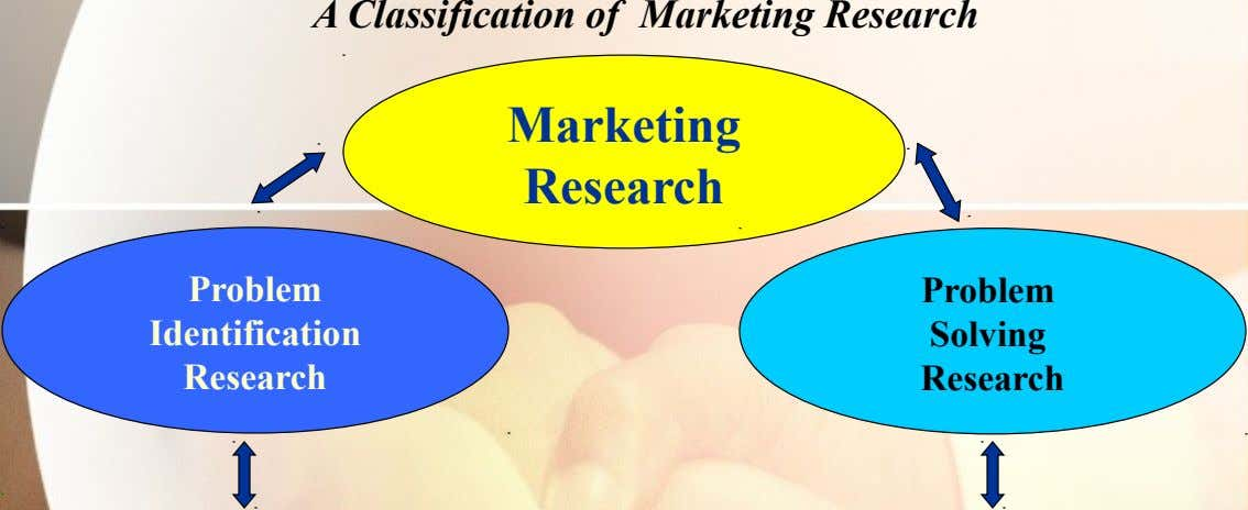 A Classification of Marketing Research Marketing Research Problem Problem Identification Solving Research Research