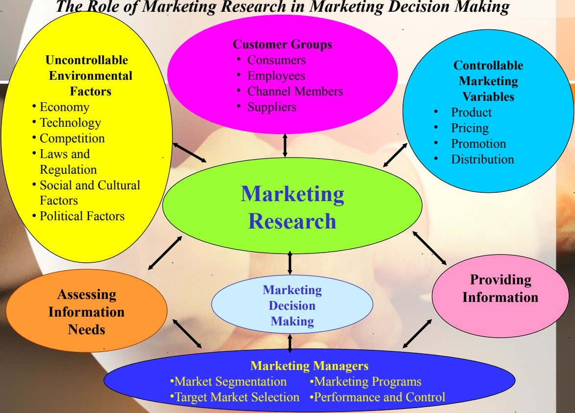 The Role of Marketing Research in Marketing Decision Making Customer Groups Uncontrollable Controllable Environmental Factors •