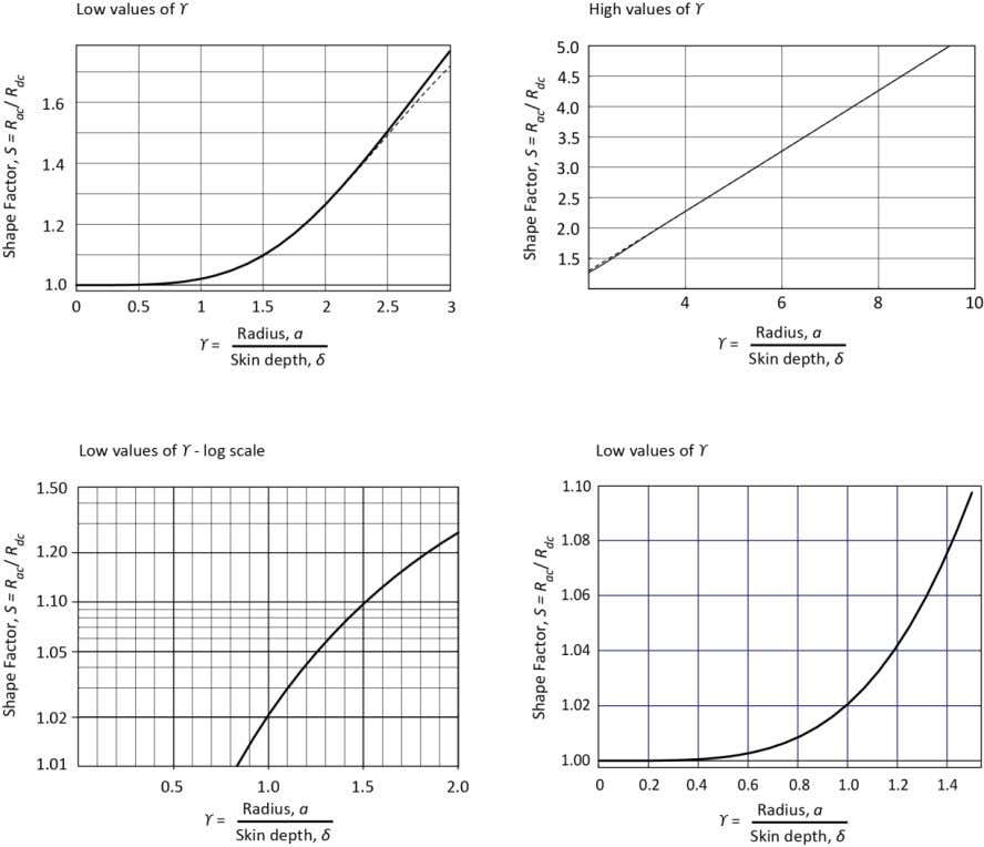 graphs might also be used directly for approximate working. FIGURE 12 - PLOTS OF SHAPE FACTOR