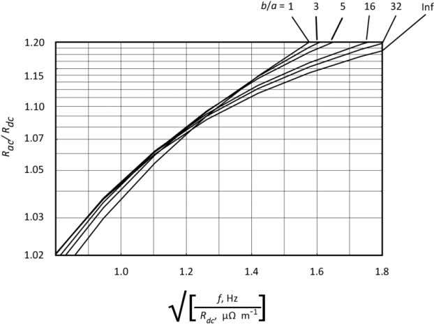 different aspects ratios cross as illustrated in Figure 29. FIGURE 29 - SHAPE FACTOR, R a