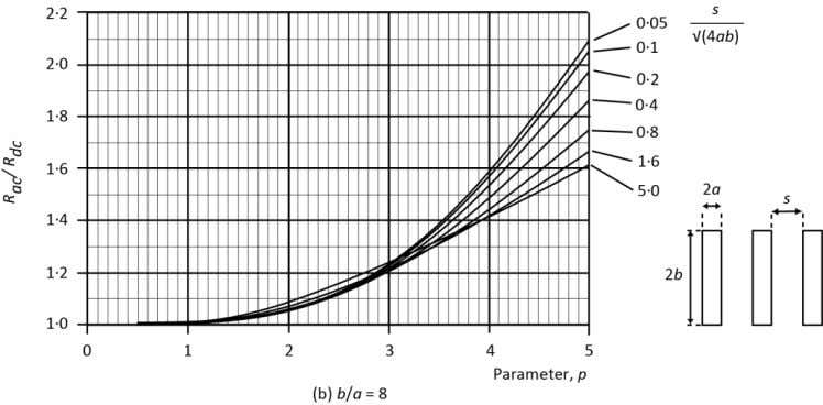 of the parameter p for various aspect ratios of the bar layout. Publication No Cu0184 Issue