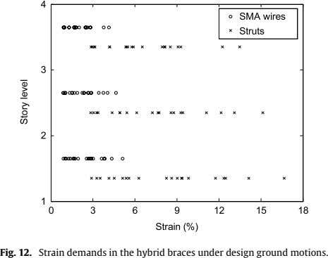 Fig. 12. Strain demands in the hybrid braces under design ground motions.
