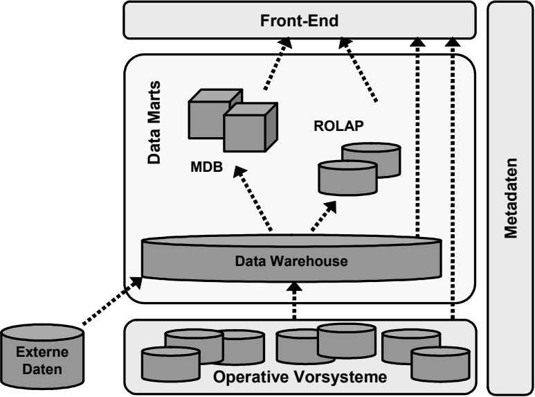 Front-End ROLAP MDB Data Warehouse Externe Daten Operative Vorsysteme Data Marts Metadaten