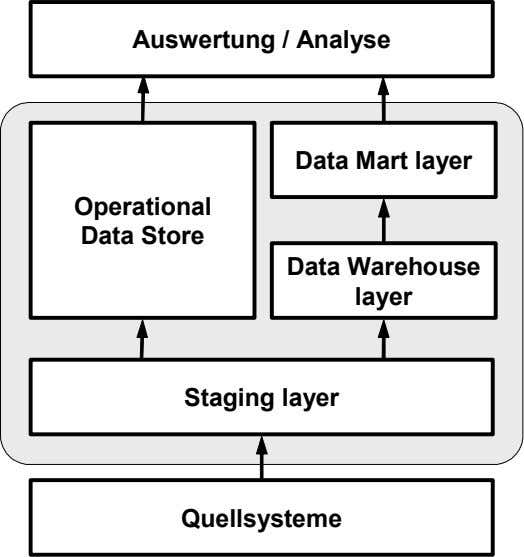 Auswertung / Analyse Data Mart layer Operational Data Store Data Warehouse layer Staging layer Quellsysteme