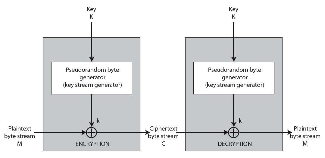 Stream Cipher Structure