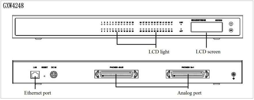 Figure 1: Diagram of GXW4216/24/32/48 Panel GXW42xx User Manual Version 1.0.15.30 P a g e |