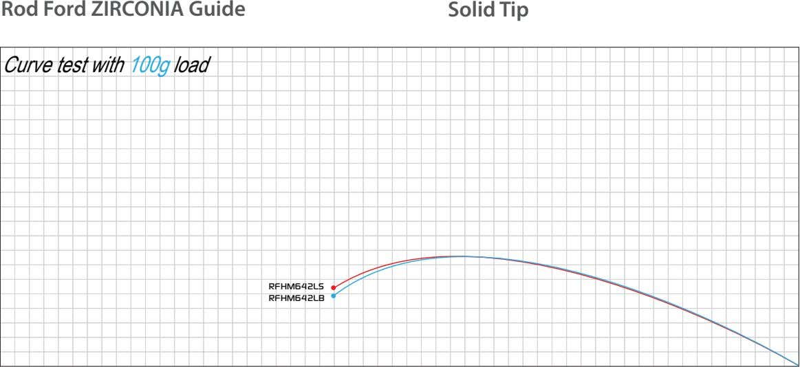 Rod Ford ZIRCONIA Guide Solid Tip Curve test with 100g load RFHM642LS RFHM642LB