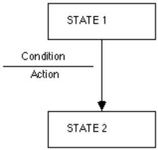 enough that the environment does not get out of control. Figure 13.5: Showing conditions and actions
