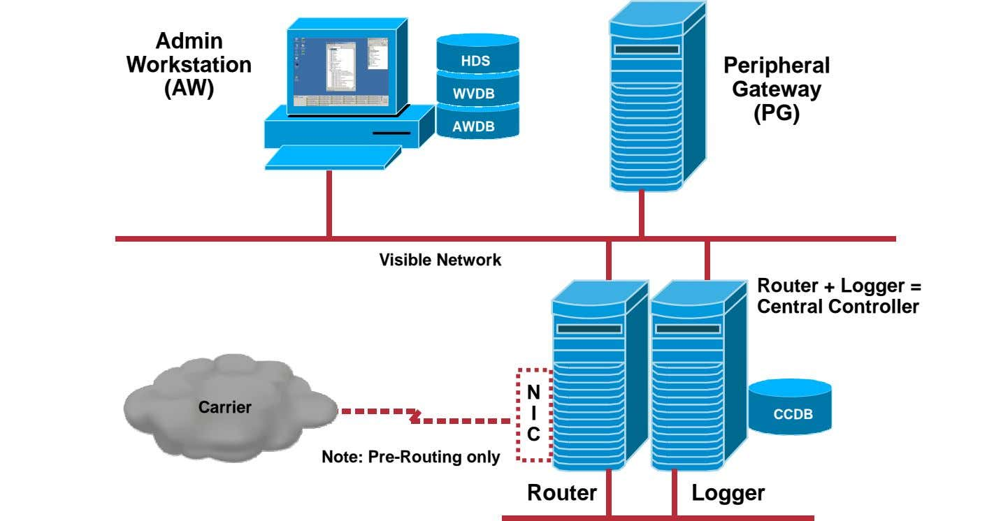 Admin Workstation HDS Peripheral (AW) Gateway WVDB (PG) AWDB Visible Network Router + Logger =