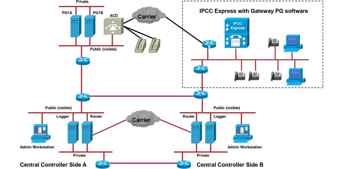 Private IPCC Express with Gateway PG software PG1A PG1B ACD Carrier Public (visible) Public (visible)