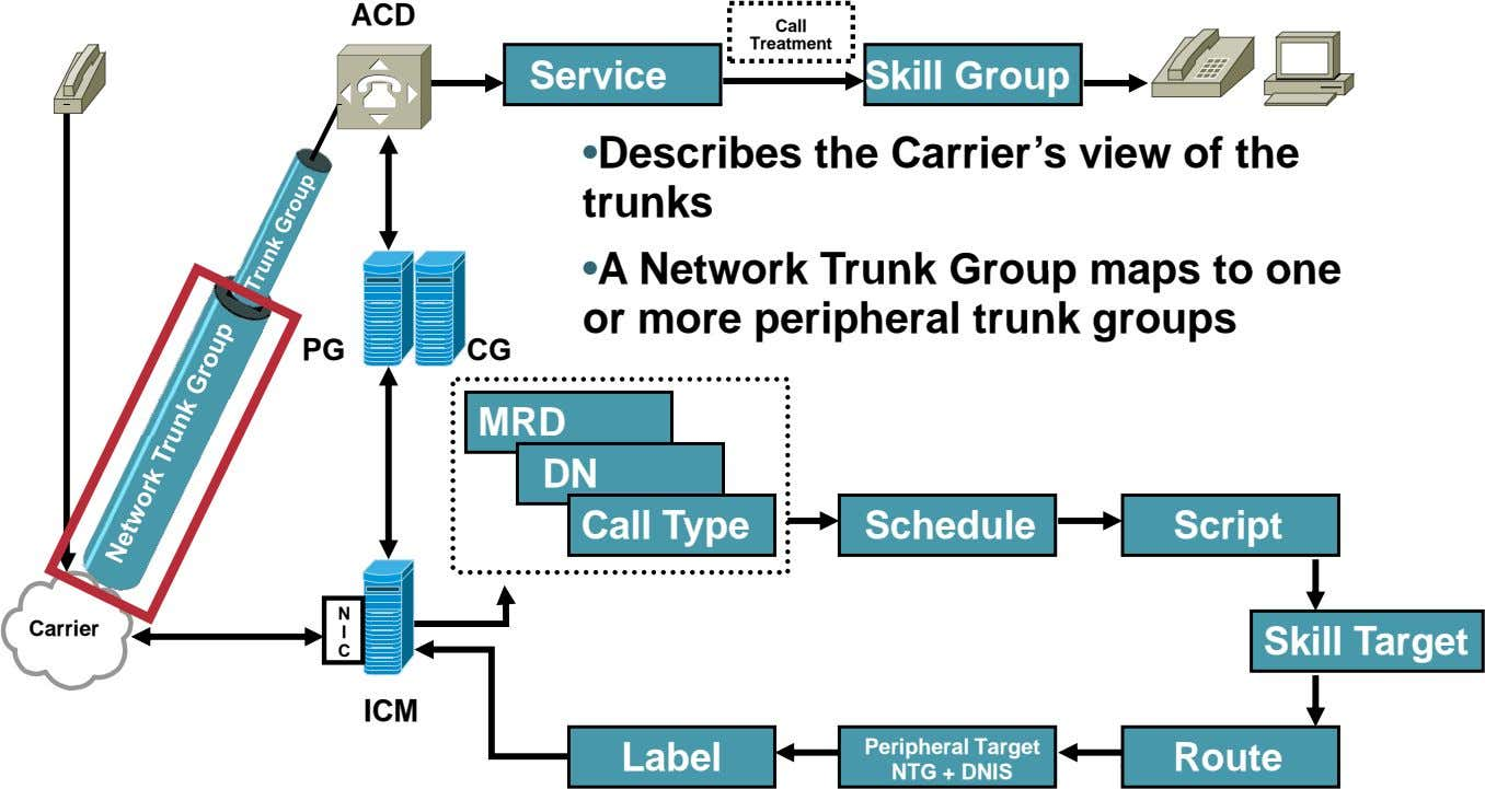 ACD Call Treatment Service Skill Group • Describes the Carrier's view of the trunks •