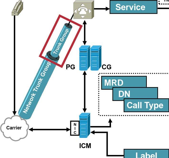 Service i l PG CG MRD DN Call Type N Carrier I C ICM Label