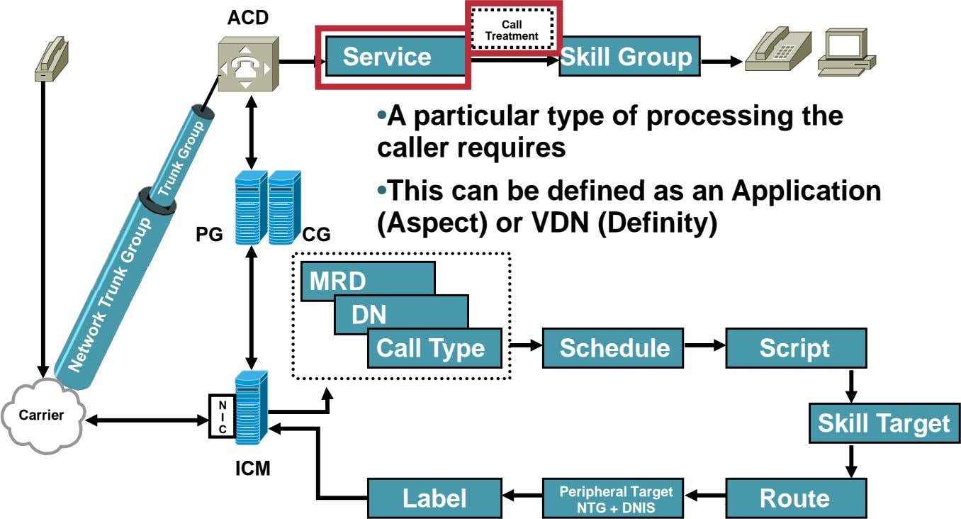 ACD Call Treatment Service Skill Group • A particular type of processing the caller requires