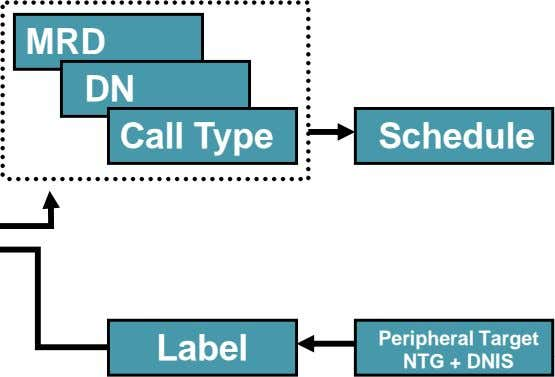 MRD DN Call Type Schedule Label Peripheral Target NTG + DNIS