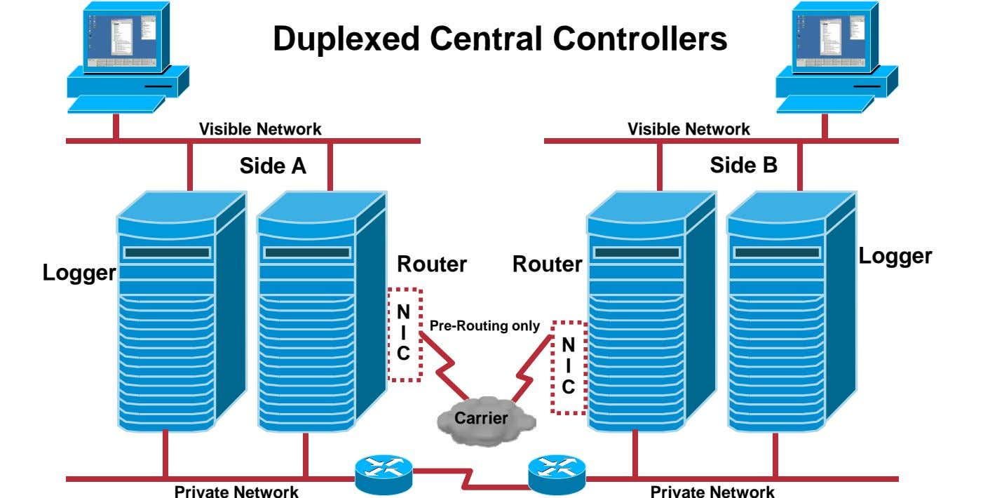 Duplexed Central Controllers Visible Network Visible Network Side A Side B Logger Router Router Logger