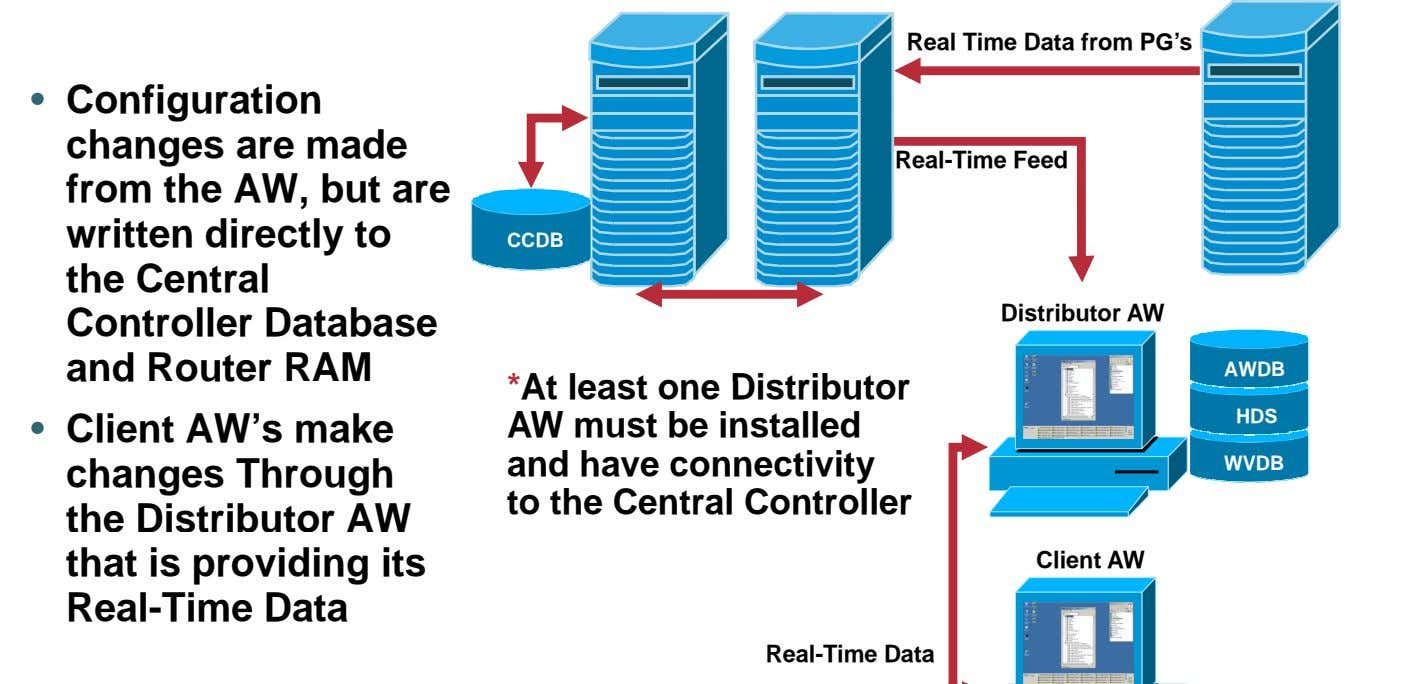 Real Time Data from PG's • Configuration changes are made from the AW, but are
