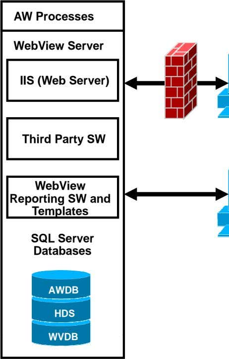 AW Processes WebView Server IIS (Web Server) Third Party SW WebView Reporting SW and Templates