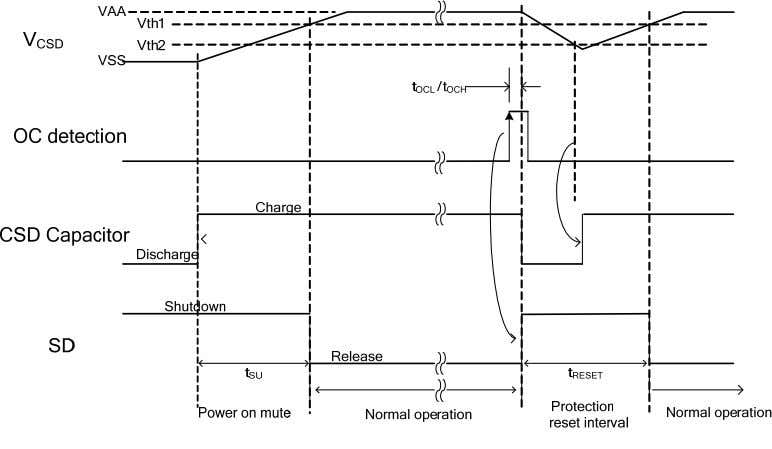 repetition rate dependent upon capacitance at the CSD pin. Figure 7 Over Current Protection Timing Chart