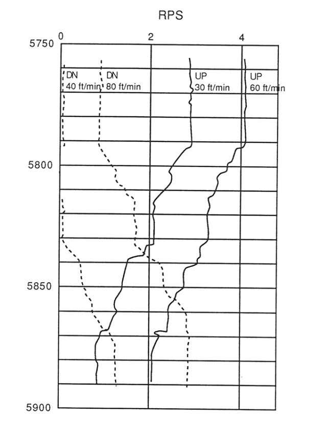 flow rates at 5780, 5800, 5820, 5845, and 5880 ft. Fig. 14 Example 4 spinner flowmeter
