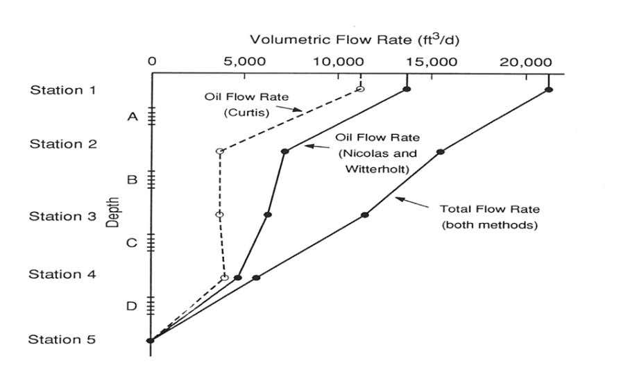 36 Fig. 18 Example 5 two-phase log interpreted flow profile Comparing the results obtained with the