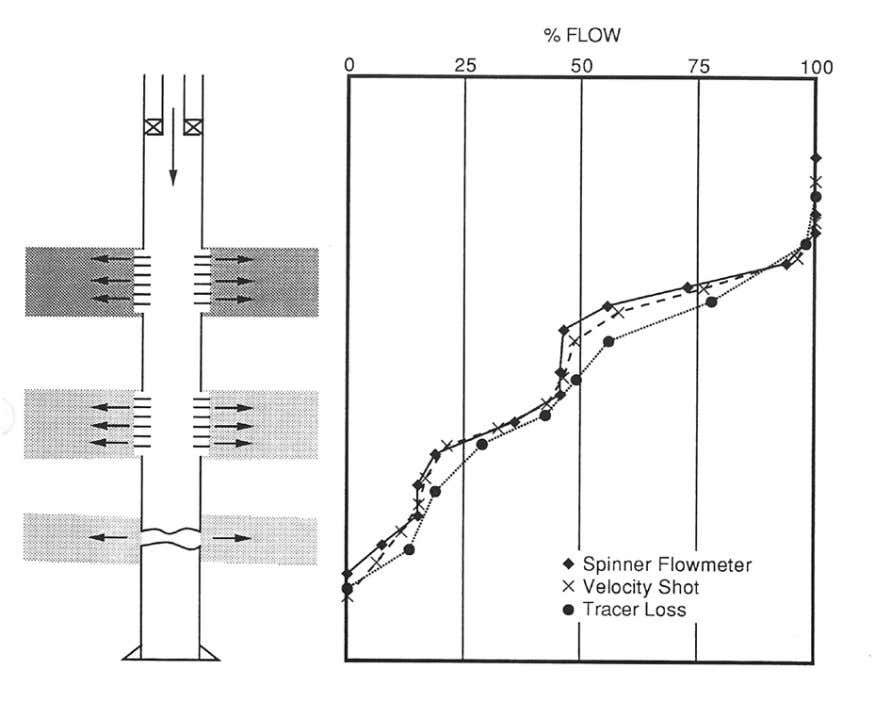 45 Fig. 27 Radioactive tracer logs for injection well with a casing leak below the bottom
