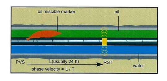 this is possible will likely depend on the flow regime. Fig. 43 Chemical Markers to Measure