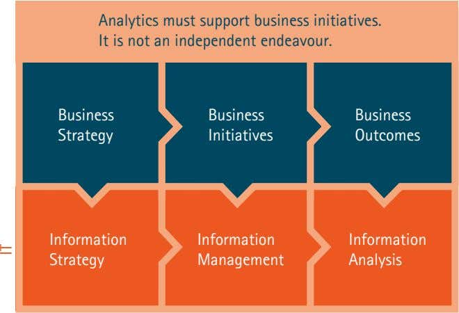 Analytics must support business initiatives. It is not an independent endeavour. Business Business Business Strategy Initiatives